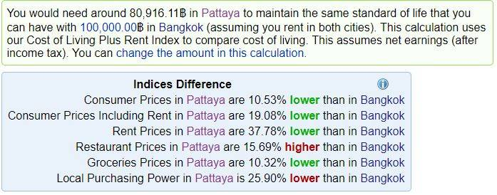costs of living in Pattaya compared with Bangkok