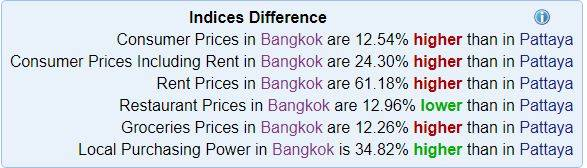 costs of living in pattaya compared to bangok